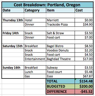 oregon2014-budget