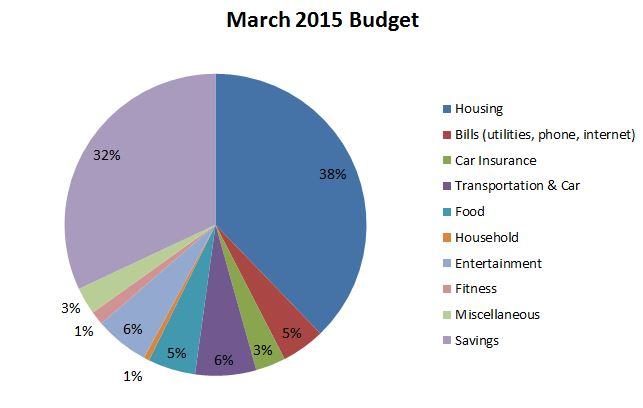 March2015-Budget