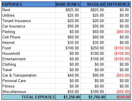 2012barebonesbudget